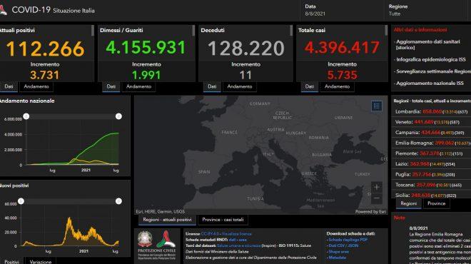 COVID: 5735 NUOVI CASI IN ITALIA, 11 DECESSI